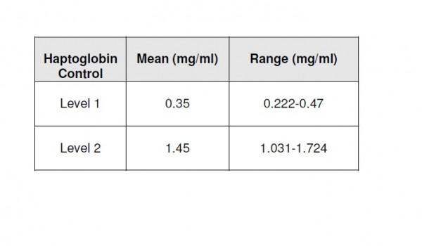 Haptoglobin Control