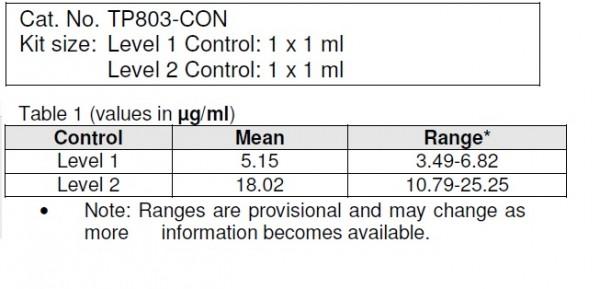 CRP - EIA Canine Kontroll Set